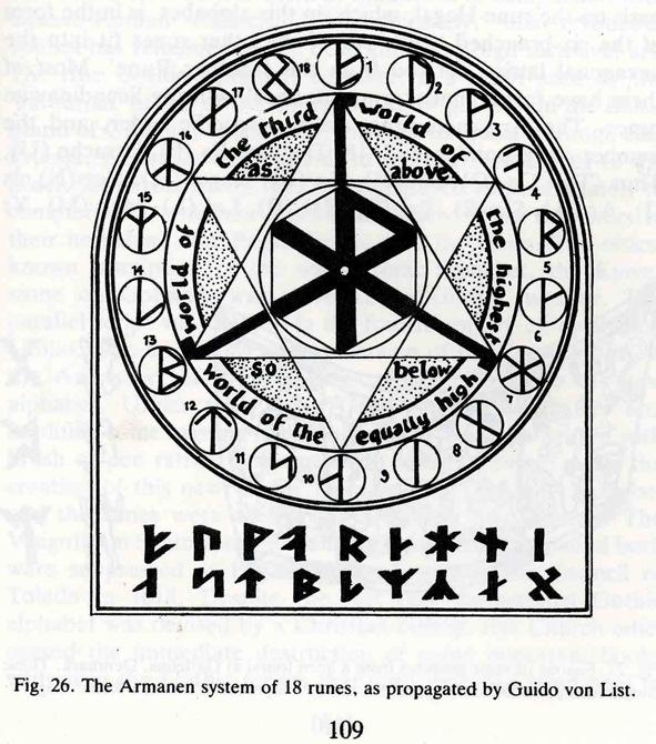 Runes et signes astrologiques Armanen